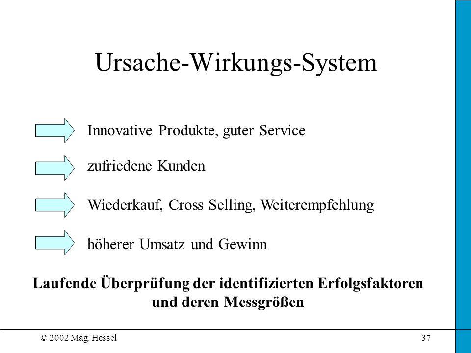 © 2002 Mag. Hessel37 Ursache-Wirkungs-System Innovative Produkte, guter Service zufriedene Kunden Wiederkauf, Cross Selling, Weiterempfehlung höherer