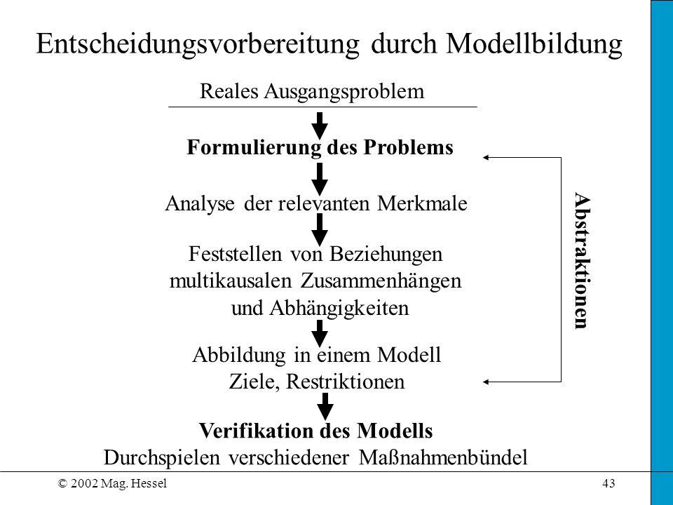 © 2002 Mag. Hessel43 Entscheidungsvorbereitung durch Modellbildung Reales Ausgangsproblem Analyse der relevanten Merkmale Feststellen von Beziehungen