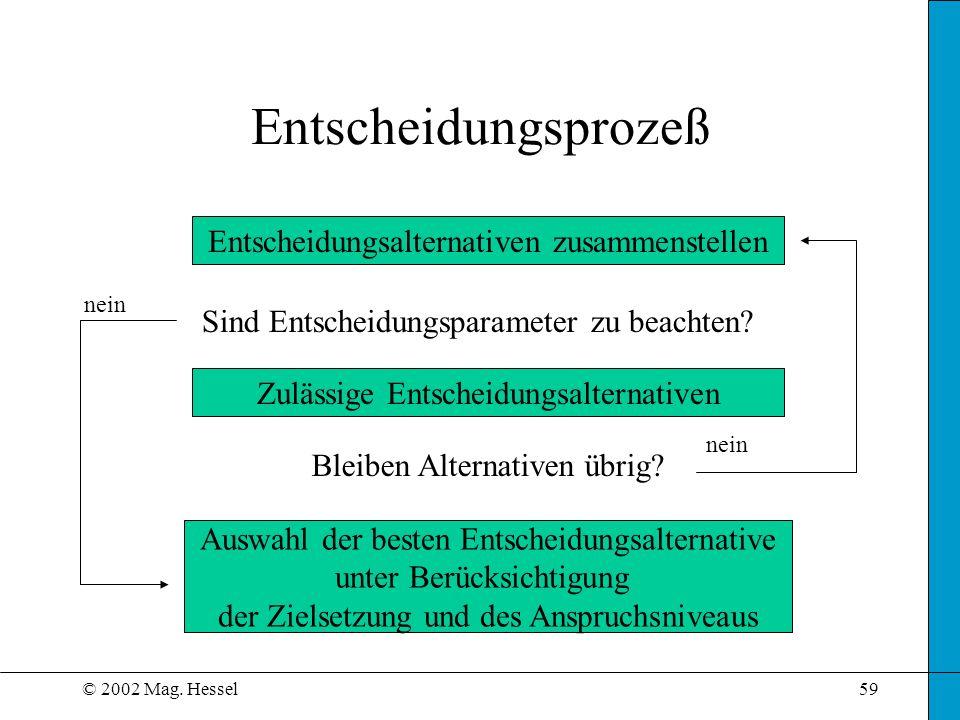 © 2002 Mag. Hessel59 Entscheidungsprozeß Entscheidungsalternativen zusammenstellen Zulässige Entscheidungsalternativen Auswahl der besten Entscheidung