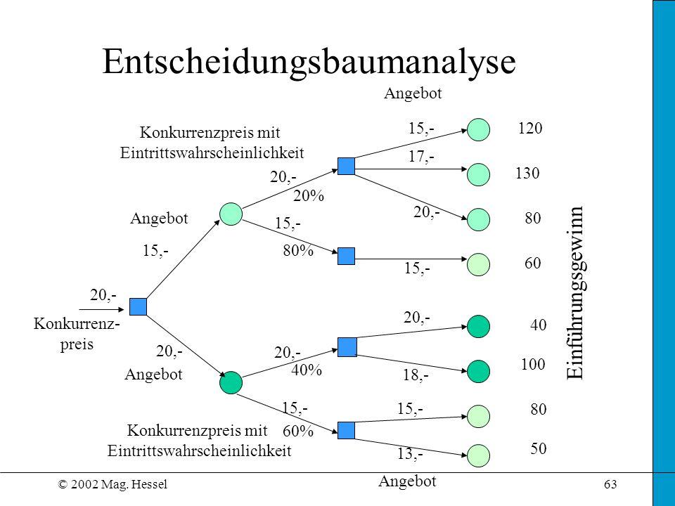 © 2002 Mag. Hessel63 Entscheidungsbaumanalyse 20,- 15,- 20,- 15,- 17,- 20,- 18,- 13,- 20% 80% 60% 40% 120 130 80 60 40 100 80 50 Einführungsgewinn Kon