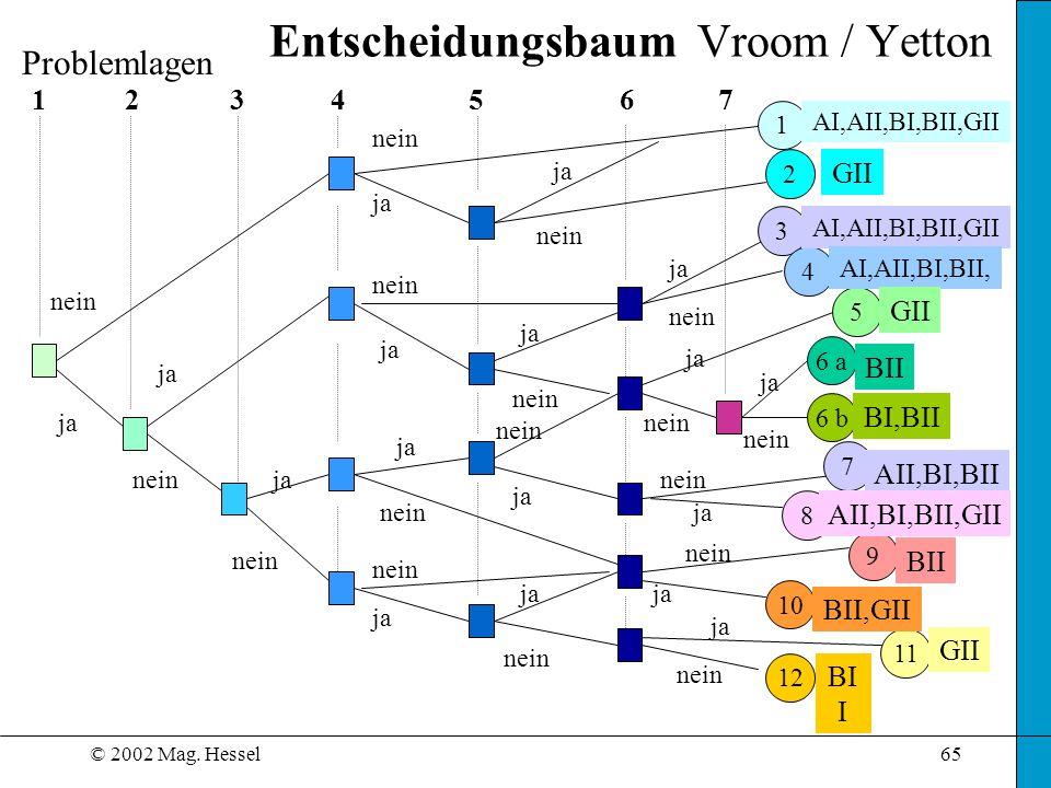 © 2002 Mag. Hessel65 Entscheidungsbaum Vroom / Yetton 1324567 2 5 6 a 6 b 8 9 10 11 12 1 3 4 7 ja nein ja Problemlagen AI,AII,BI,BII,GII GII AI,AII,BI