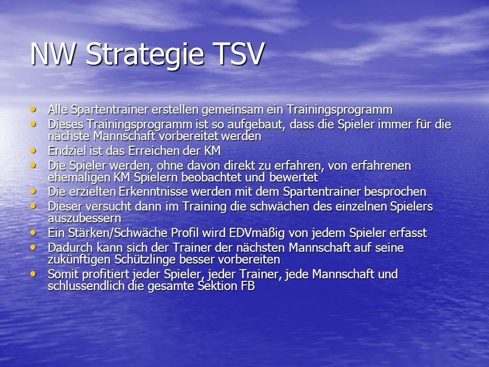 NW Strategie TSV Alle Spartentrainer erstellen gemeinsam ein Trainingsprogramm Alle Spartentrainer erstellen gemeinsam ein Trainingsprogramm Dieses Tr