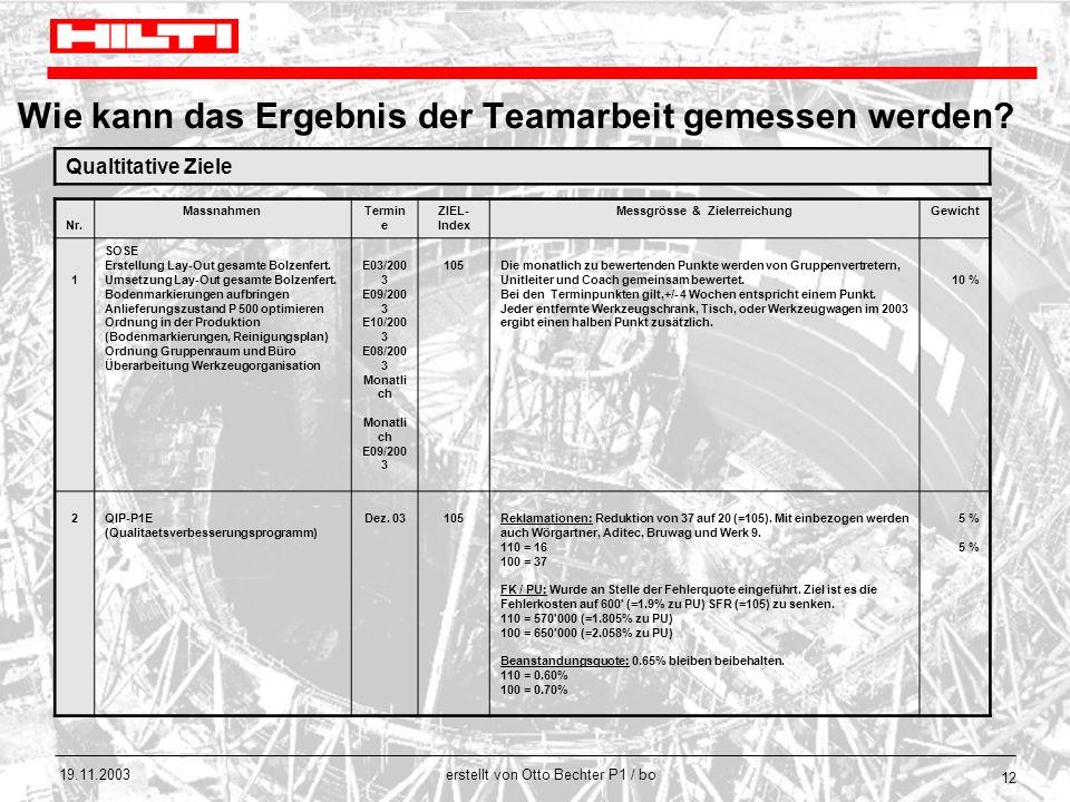 erstellt von Otto Bechter P1 / bo 19.11.2003 12 Wie kann das Ergebnis der Teamarbeit gemessen werden? Qualtitative Ziele Nr. MassnahmenTermin e ZIEL-
