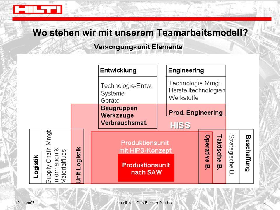 erstellt von Otto Bechter P1 / bo 19.11.2003 4 Wo stehen wir mit unserem Teamarbeitsmodell? Versorgungsunit Elemente