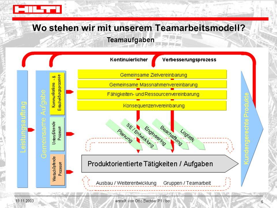 erstellt von Otto Bechter P1 / bo 19.11.2003 6 Wo stehen wir mit unserem Teamarbeitsmodell? Teamaufgaben Leistungsbeurteilung erfolgt in der Gruppe Ge