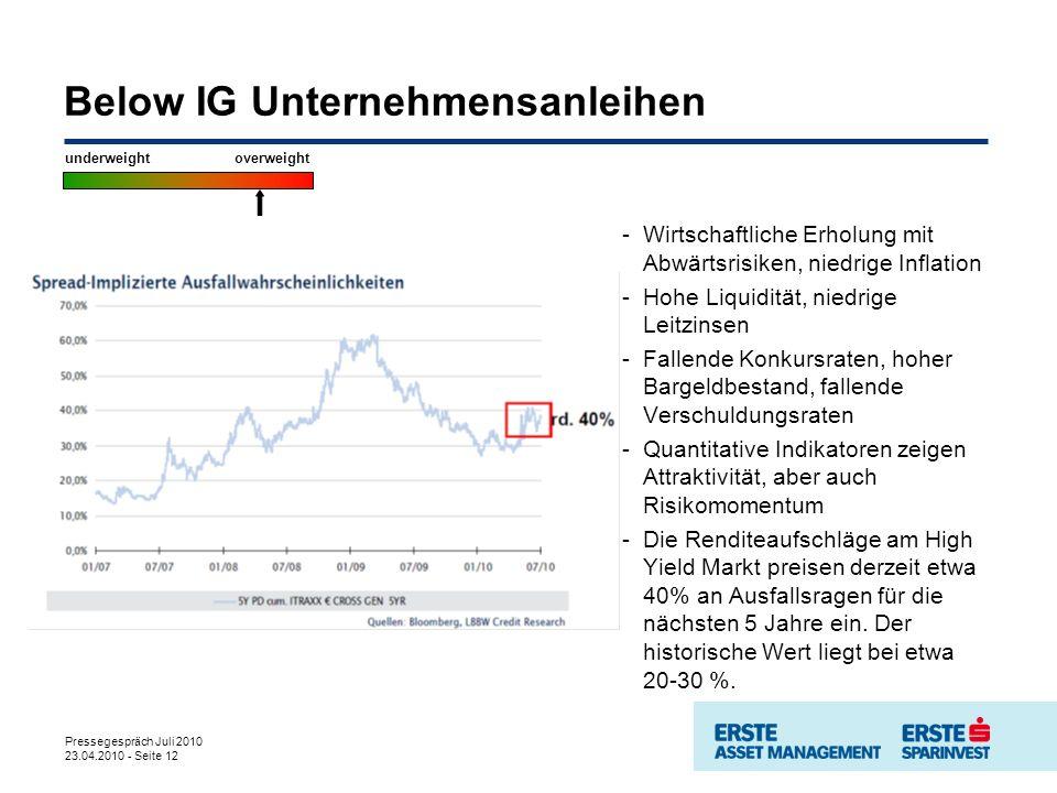 Pressegespräch Juli 2010 23.04.2010 - Seite 12 Below IG Unternehmensanleihen -Wirtschaftliche Erholung mit Abwärtsrisiken, niedrige Inflation -Hohe Liquidität, niedrige Leitzinsen -Fallende Konkursraten, hoher Bargeldbestand, fallende Verschuldungsraten -Quantitative Indikatoren zeigen Attraktivität, aber auch Risikomomentum -Die Renditeaufschläge am High Yield Markt preisen derzeit etwa 40% an Ausfallsragen für die nächsten 5 Jahre ein.