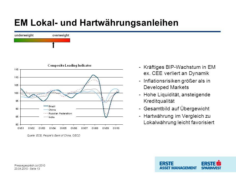 Pressegespräch Juli 2010 23.04.2010 - Seite 13 EM Lokal- und Hartwährungsanleihen -Kräftiges BIP-Wachstum in EM ex. CEE verliert an Dynamik -Inflation