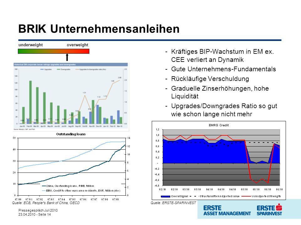 Pressegespräch Juli 2010 23.04.2010 - Seite 14 BRIK Unternehmensanleihen -Kräftiges BIP-Wachstum in EM ex. CEE verliert an Dynamik -Gute Unternehmens-