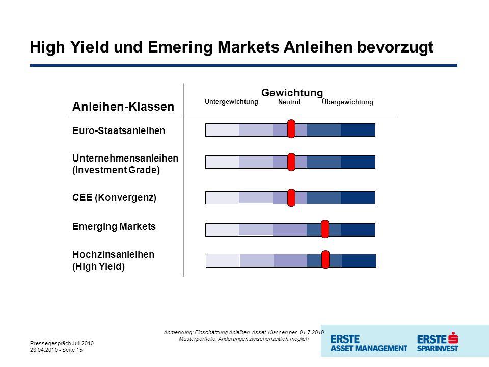 Pressegespräch Juli 2010 23.04.2010 - Seite 15 Anleihen-Klassen Gewichtung Euro-Staatsanleihen Unternehmensanleihen (Investment Grade) CEE (Konvergenz