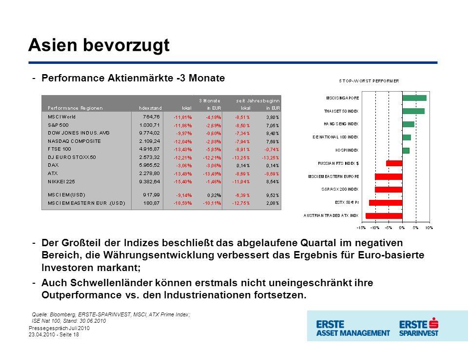 Pressegespräch Juli 2010 23.04.2010 - Seite 18 Asien bevorzugt -Performance Aktienmärkte -3 Monate -Der Großteil der Indizes beschließt das abgelaufene Quartal im negativen Bereich, die Währungsentwicklung verbessert das Ergebnis für Euro-basierte Investoren markant; -Auch Schwellenländer können erstmals nicht uneingeschränkt ihre Outperformance vs.