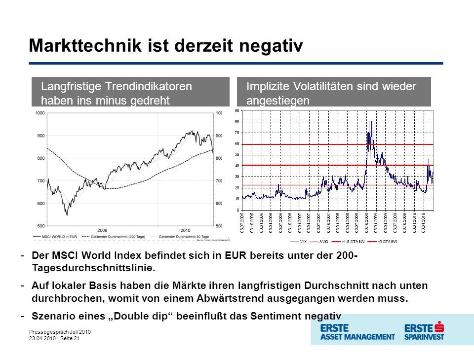 Pressegespräch Juli 2010 23.04.2010 - Seite 21 Markttechnik ist derzeit negativ -Der MSCI World Index befindet sich in EUR bereits unter der 200- Tagesdurchschnittslinie.