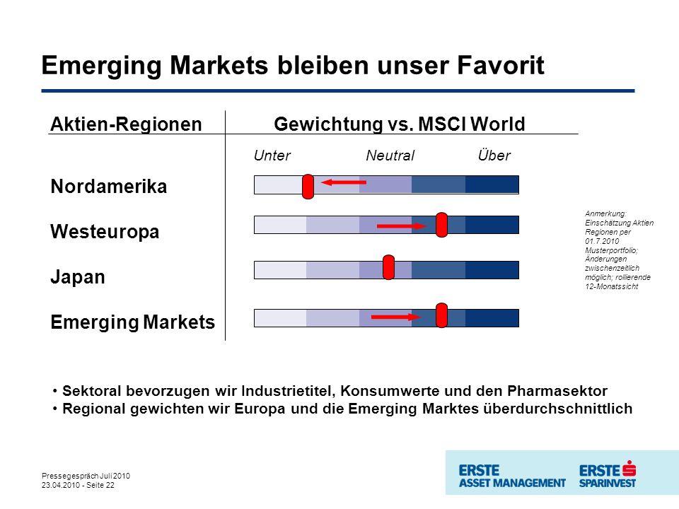 Pressegespräch Juli 2010 23.04.2010 - Seite 22 Aktien-Regionen Gewichtung vs. MSCI World Nordamerika Westeuropa Japan Emerging Markets UnterNeutralÜbe