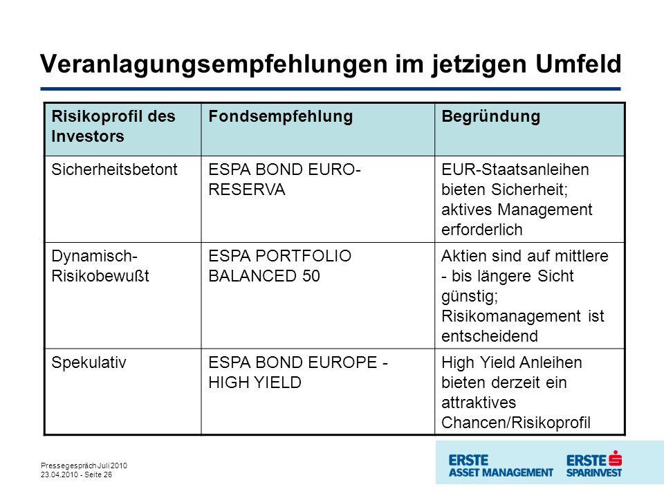 Pressegespräch Juli 2010 23.04.2010 - Seite 26 Veranlagungsempfehlungen im jetzigen Umfeld Risikoprofil des Investors FondsempfehlungBegründung SicherheitsbetontESPA BOND EURO- RESERVA EUR-Staatsanleihen bieten Sicherheit; aktives Management erforderlich Dynamisch- Risikobewußt ESPA PORTFOLIO BALANCED 50 Aktien sind auf mittlere - bis längere Sicht günstig; Risikomanagement ist entscheidend SpekulativESPA BOND EUROPE - HIGH YIELD High Yield Anleihen bieten derzeit ein attraktives Chancen/Risikoprofil