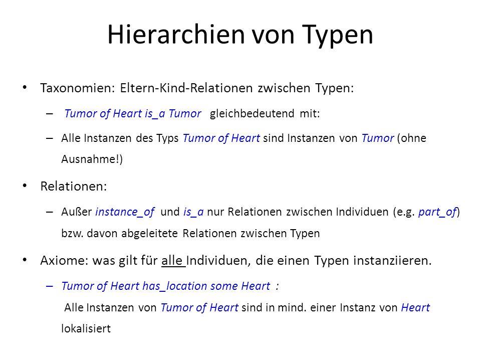 Hierarchien von Typen Taxonomien: Eltern-Kind-Relationen zwischen Typen: – Tumor of Heart is_a Tumor gleichbedeutend mit: – Alle Instanzen des Typs Tumor of Heart sind Instanzen von Tumor (ohne Ausnahme!) Relationen: – Außer instance_of und is_a nur Relationen zwischen Individuen (e.g.