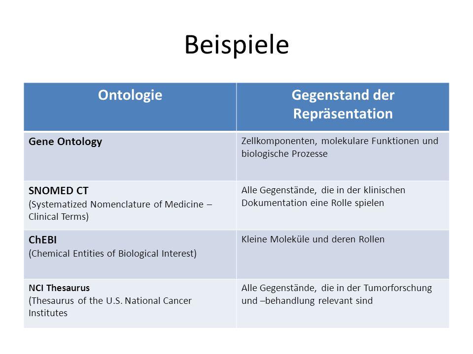 Beispiele OntologieGegenstand der Repräsentation Gene Ontology Zellkomponenten, molekulare Funktionen und biologische Prozesse SNOMED CT (Systematized
