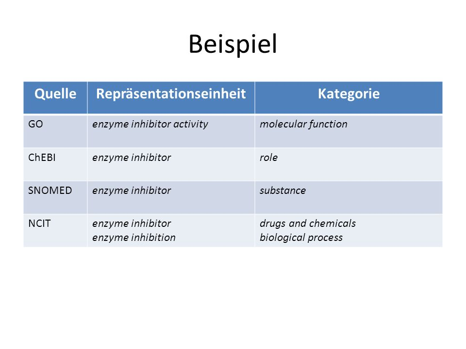 Beispiel QuelleRepräsentationseinheitKategorie GOenzyme inhibitor activitymolecular function ChEBIenzyme inhibitorrole SNOMEDenzyme inhibitorsubstance NCITenzyme inhibitor enzyme inhibition drugs and chemicals biological process