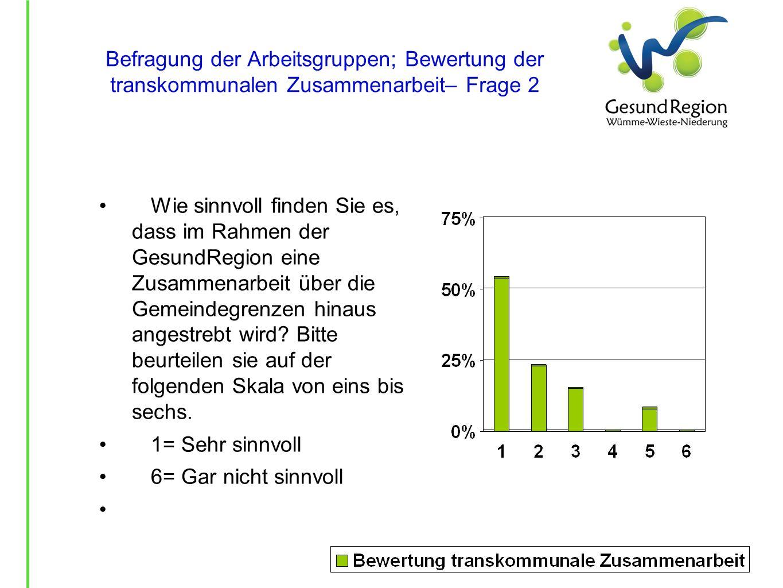 Befragung der Arbeitsgruppen; Bewertung der transkommunalen Zusammenarbeit– Frage 2 Wie sinnvoll finden Sie es, dass im Rahmen der GesundRegion eine Z