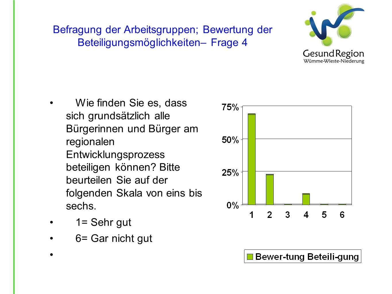 Befragung der Arbeitsgruppen; Bewertung der Beteiligungsmöglichkeiten– Frage 4 Wie finden Sie es, dass sich grundsätzlich alle Bürgerinnen und Bürger