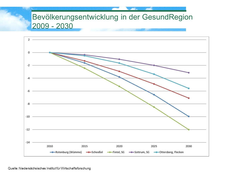 Bevölkerungsentwicklung in der GesundRegion 2009 - 2030 Quelle: Niedersächsisches Institut für Wirtschaftsforschung