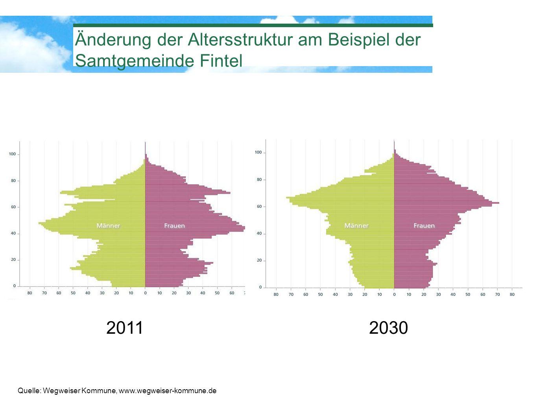 Änderung der Altersstruktur am Beispiel der Samtgemeinde Fintel 20112030 Quelle: Wegweiser Kommune, www.wegweiser-kommune.de