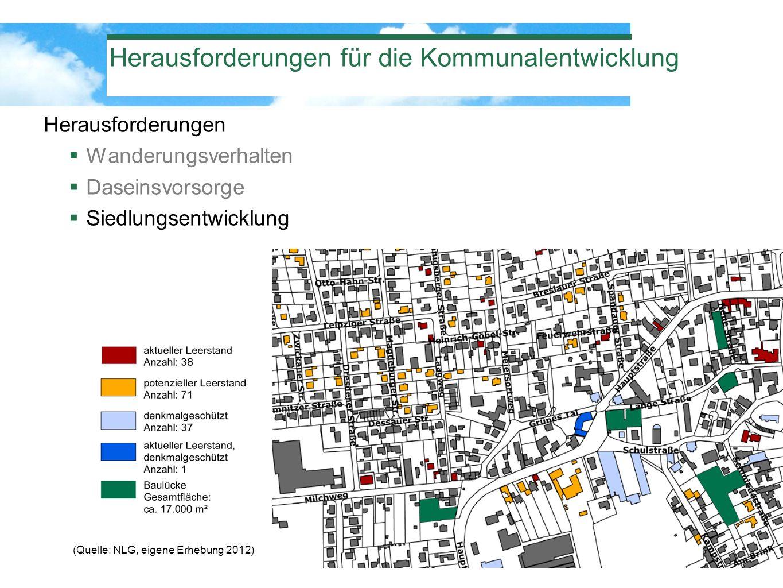 Herausforderungen für die Kommunalentwicklung Herausforderungen Wanderungsverhalten Daseinsvorsorge Siedlungsentwicklung (Quelle: NLG, eigene Erhebung