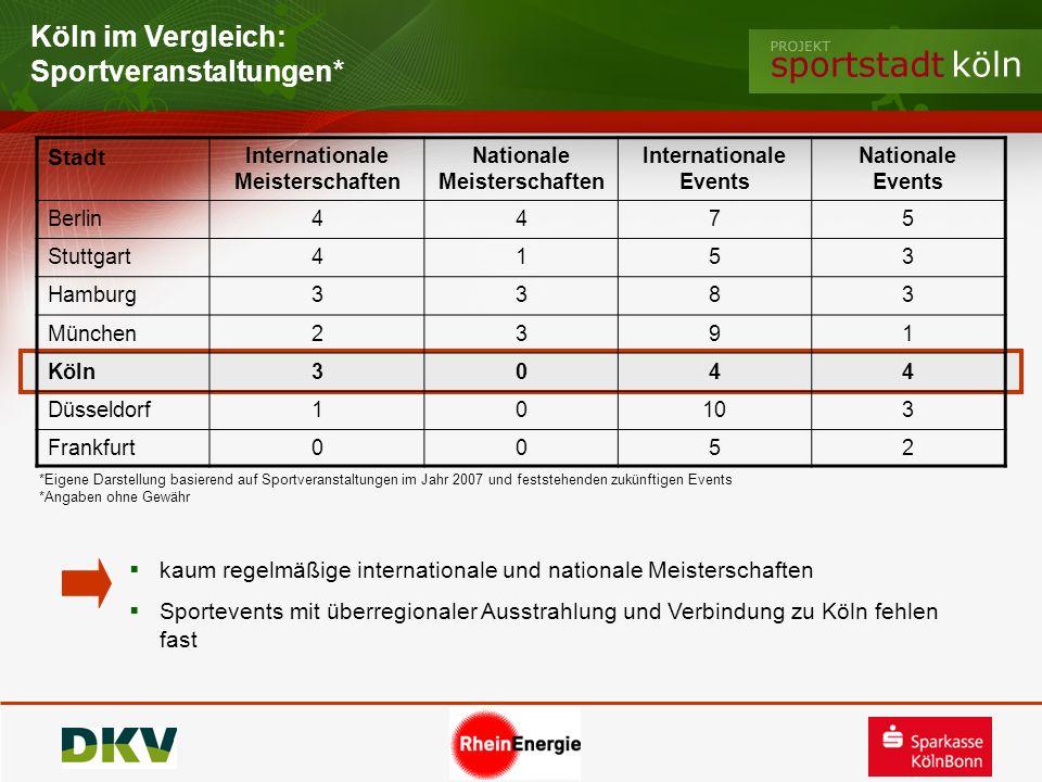 Köln im Vergleich: Sportveranstaltungen* Stadt Internationale Meisterschaften Nationale Meisterschaften Internationale Events Nationale Events Berlin4