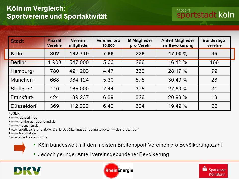 Stadt Anzahl Vereine Vereins- mitglieder Vereine pro 10.000 Ø Mitglieder pro Verein Anteil Mitglieder an Bevölkerung Bundesliga- vereine Köln 1 802182