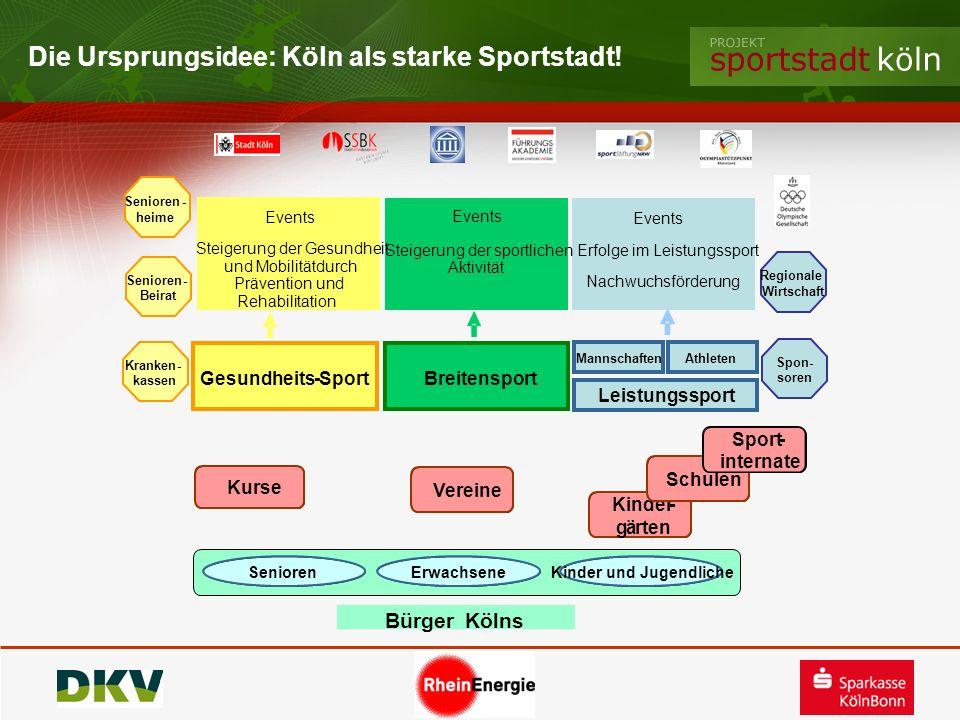 Die Ursprungsidee: Köln als starke Sportstadt! Kinder- gärten Spon- soren Senioren Vereine BürgerKölns Kurse Kinder und JugendlicheErwachsene Leistung