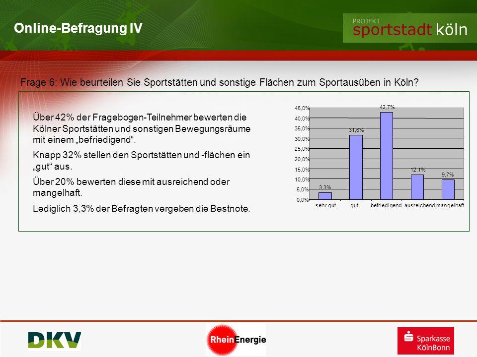 Online-Befragung IV Frage 6: Wie beurteilen Sie Sportstätten und sonstige Flächen zum Sportausüben in Köln? 3,3% 31,6% 42,7% 12,1% 9,7% 0,0% 5,0% 10,0
