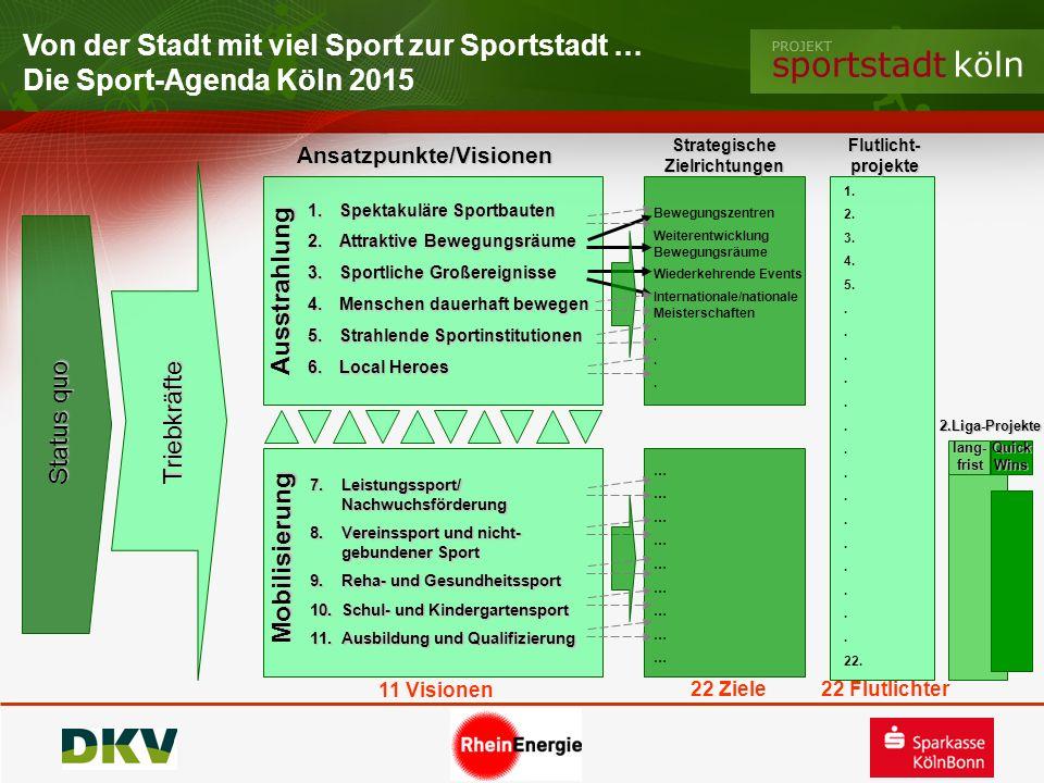 Von der Stadt mit viel Sport zur Sportstadt … Die Sport-Agenda Köln 2015 Triebkräfte 1. Spektakuläre Sportbauten 2. Attraktive Bewegungsräume 3. Sport