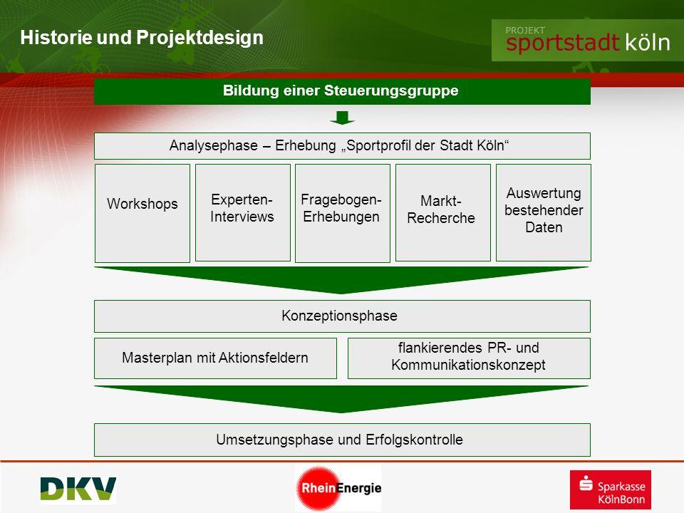 Historie und Projektdesign Workshops Experten- Interviews Markt- Recherche Fragebogen- Erhebungen Auswertung bestehender Daten Analysephase – Erhebung