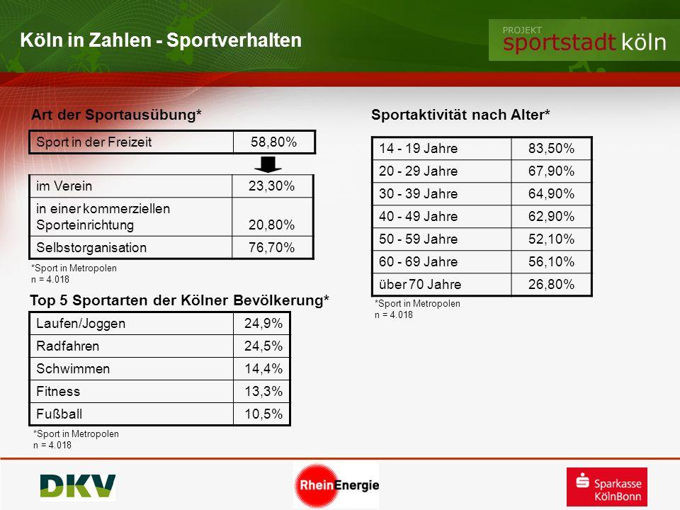 Köln in Zahlen - Sportverhalten Art der Sportausübung*Sportaktivität nach Alter* Sport in der Freizeit58,80% 14 - 19 Jahre83,50% 20 - 29 Jahre67,90% 3