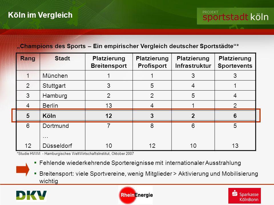 Köln im Vergleich Champions des Sports – Ein empirischer Vergleich deutscher Sportstädte* RangStadt Platzierung Breitensport Platzierung Profisport Pl