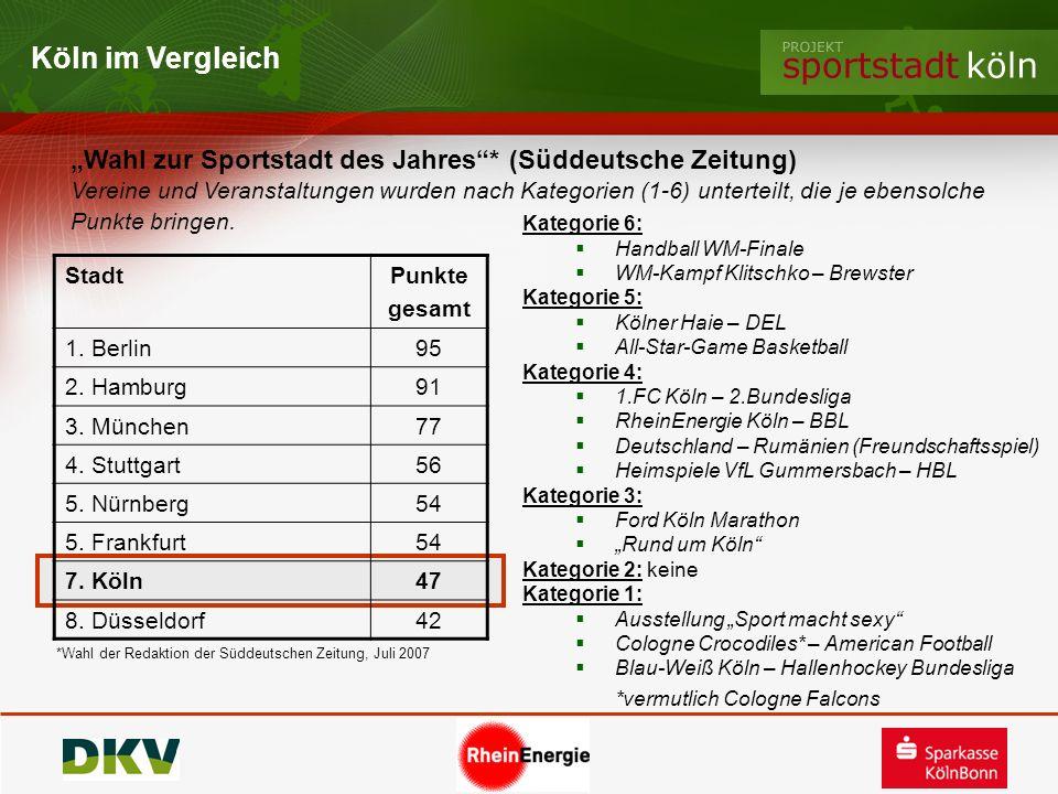 Köln im Vergleich Wahl zur Sportstadt des Jahres* (Süddeutsche Zeitung) Vereine und Veranstaltungen wurden nach Kategorien (1-6) unterteilt, die je eb