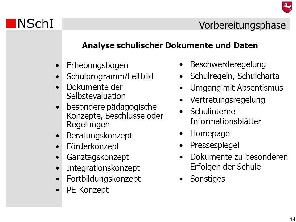NSchI 14 Vorbereitungsphase Erhebungsbogen Schulprogramm/Leitbild Dokumente der Selbstevaluation besondere pädagogische Konzepte, Beschlüsse oder Rege
