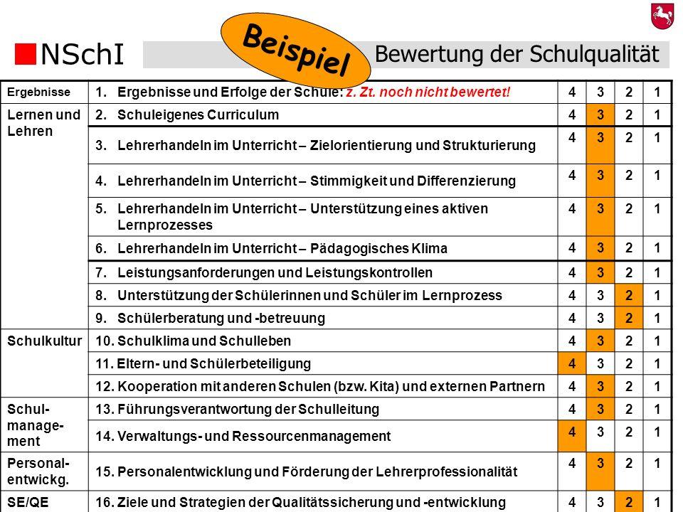 NSchI 27 Bewertung der Schulqualität Ergebnisse 1. Ergebnisse und Erfolge der Schule: z. Zt. noch nicht bewertet!4321 Lernen und Lehren 2. Schuleigene