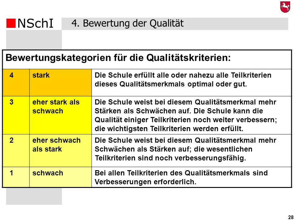 NSchI 28 Bewertungskategorien für die Qualitätskriterien: 4starkDie Schule erfüllt alle oder nahezu alle Teilkriterien dieses Qualitätsmerkmals optima