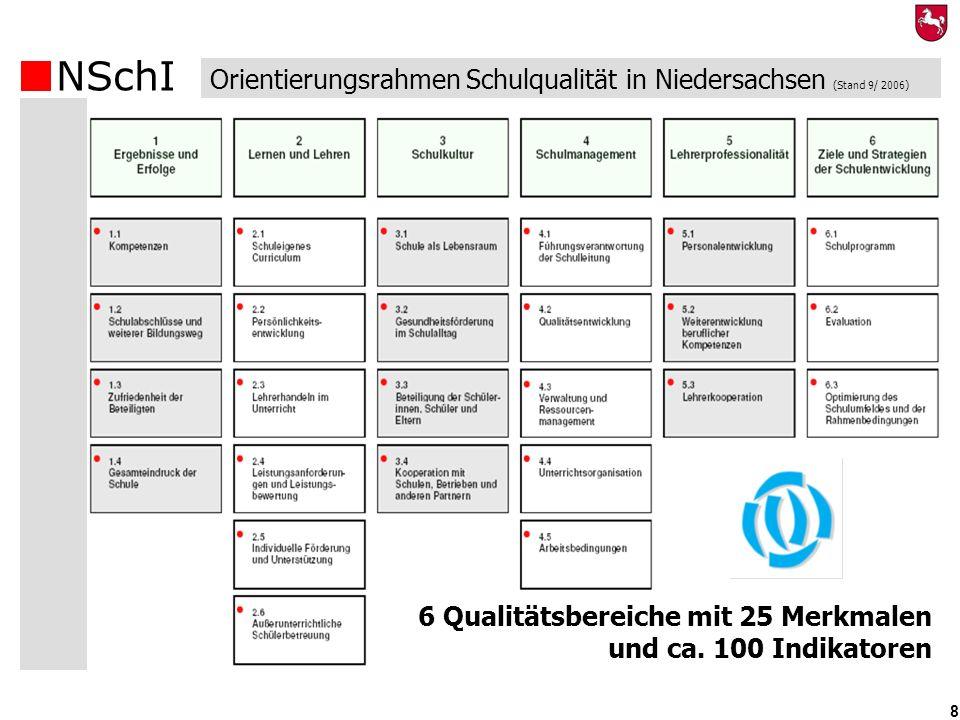 NSchI 8 Orientierungsrahmen Schulqualität in Niedersachsen (Stand 9/ 2006) 6 Qualitätsbereiche mit 25 Merkmalen und ca. 100 Indikatoren