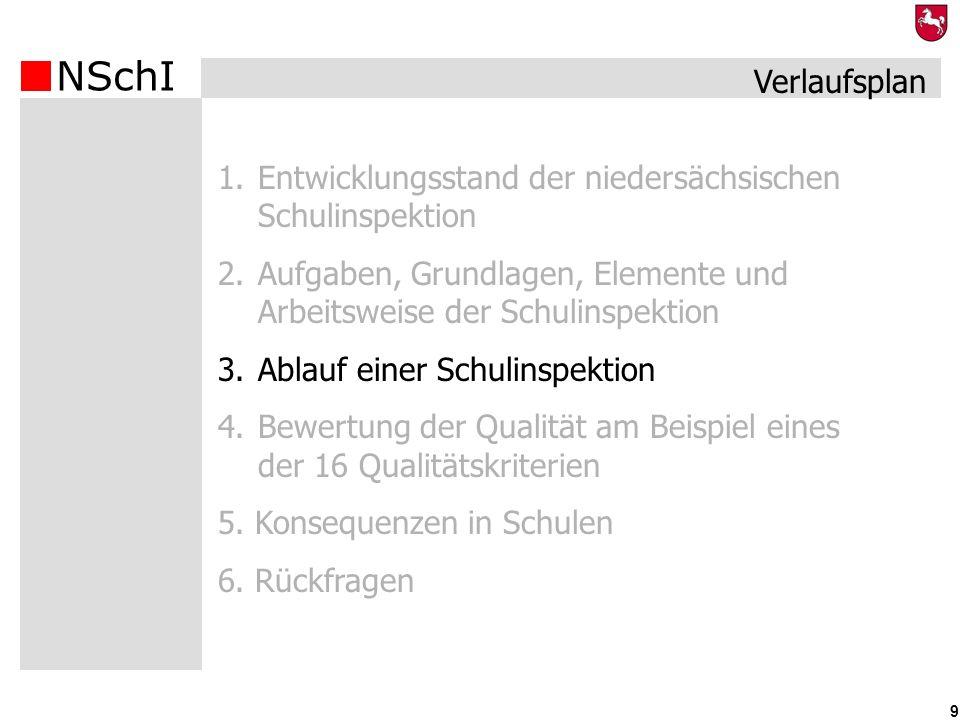 NSchI 9 1.Entwicklungsstand der niedersächsischen Schulinspektion 2.Aufgaben, Grundlagen, Elemente und Arbeitsweise der Schulinspektion 3.Ablauf einer