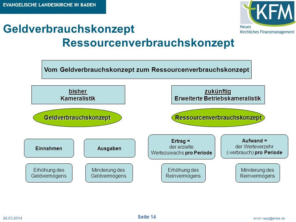 Rubrik / Übergeordnetes Thema Projekt Erweiterte Betriebskameralistik Seite 14 erich.rapp@ekiba.de Rubrik / Übergeordnetes Thema EVANGELISCHE LANDESKI