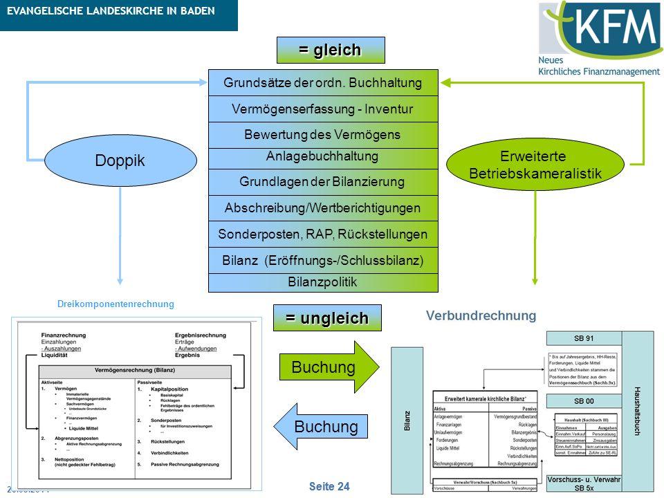 Rubrik / Übergeordnetes Thema Projekt Erweiterte Betriebskameralistik Seite 24 erich.rapp@ekiba.de Rubrik / Übergeordnetes Thema EVANGELISCHE LANDESKI