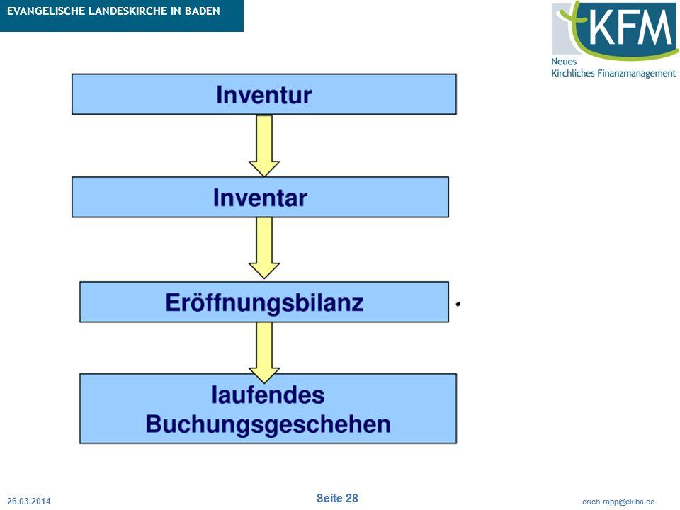 Rubrik / Übergeordnetes Thema Projekt Erweiterte Betriebskameralistik Seite 28 erich.rapp@ekiba.de Rubrik / Übergeordnetes Thema EVANGELISCHE LANDESKI