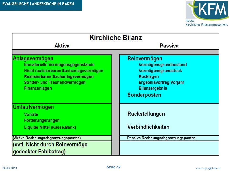 Rubrik / Übergeordnetes Thema Projekt Erweiterte Betriebskameralistik Seite 32 erich.rapp@ekiba.de Rubrik / Übergeordnetes Thema EVANGELISCHE LANDESKI