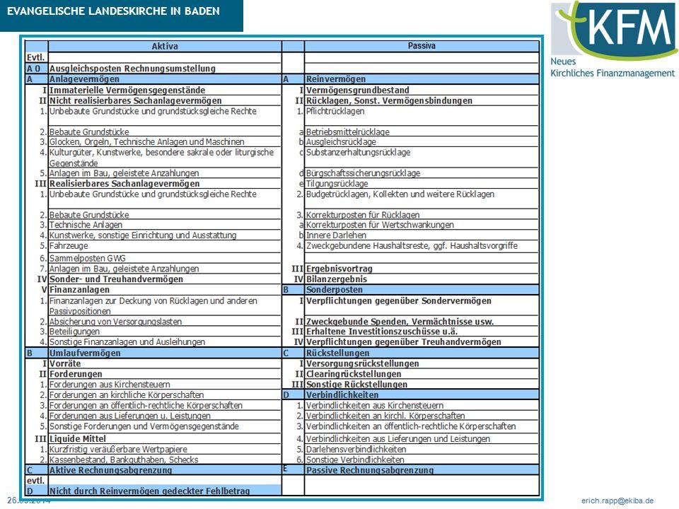 Rubrik / Übergeordnetes Thema Projekt Erweiterte Betriebskameralistik Seite 39 erich.rapp@ekiba.de Rubrik / Übergeordnetes Thema EVANGELISCHE LANDESKIRCHE IN BADEN Seite 39 erich.rapp@ekiba.de 26.03.2014