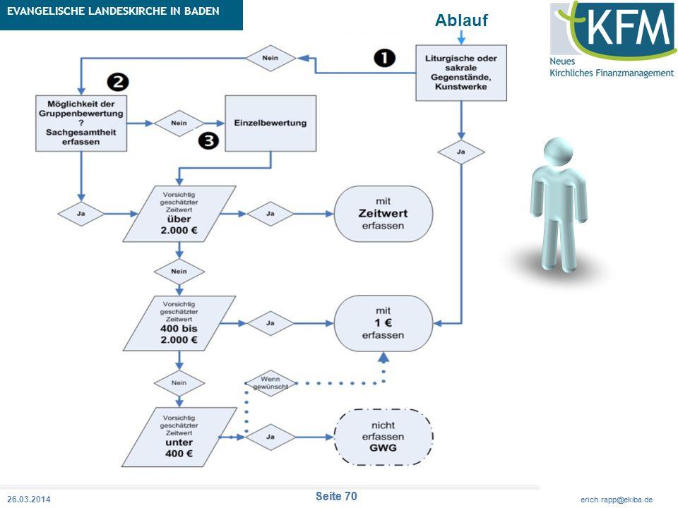 Rubrik / Übergeordnetes Thema Projekt Erweiterte Betriebskameralistik Seite 70 erich.rapp@ekiba.de Rubrik / Übergeordnetes Thema EVANGELISCHE LANDESKI