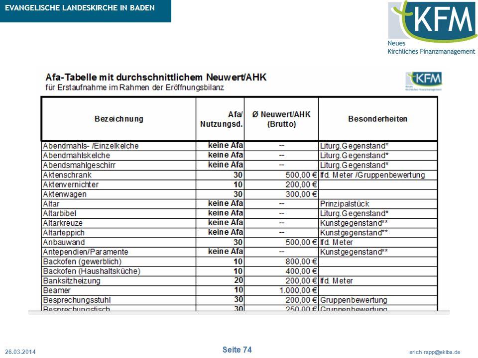 Rubrik / Übergeordnetes Thema Projekt Erweiterte Betriebskameralistik Seite 74 erich.rapp@ekiba.de Rubrik / Übergeordnetes Thema EVANGELISCHE LANDESKIRCHE IN BADEN Seite 74 erich.rapp@ekiba.de 26.03.2014