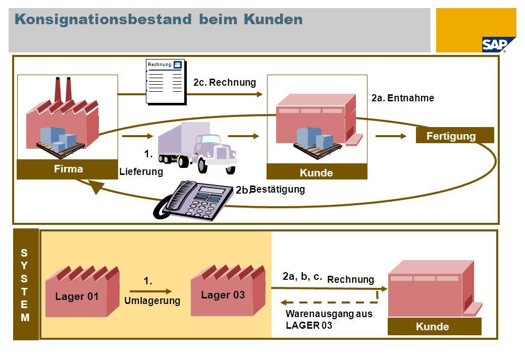 Konsignationsbestand beim Kunden Fertigung Kunde Firma Kunde Rechnung Warenausgang aus LAGER 03 Firma SYSTEMSYSTEM Umlagerung 1. 2b. 2a. Entnahme Lief