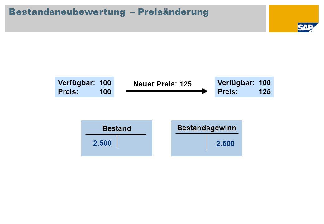 Bestandsneubewertung – Preisänderung 2.500 Bestand Bestandsgewinn Verfügbar: 100 Preis:100 Neuer Preis: 125 Verfügbar: 100 Preis:125
