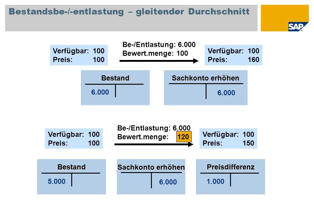 Bestandsbe-/-entlastung – gleitender Durchschnitt Verfügbar: 100 Preis:100 Be-/Entlastung: 6.000 Bewert.menge: 100 6.000 Bestand Sachkonto erhöhen Ver