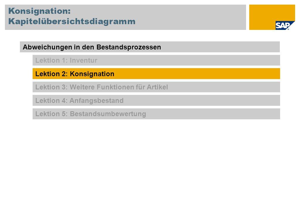 Konsignationsbestand beim Kunden Fertigung Kunde Firma Kunde Rechnung Warenausgang aus LAGER 03 Firma SYSTEMSYSTEM Umlagerung 1.